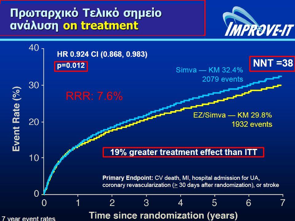 RRR: 7.6% Πρωταρχικό Τελικό σημείο ανάλυση on treatment