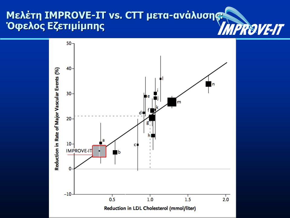 Μελέτη IMPROVE-IT vs. CTT μετα-ανάλυσης: Όφελος Εζετιμίμπης IMPROVE-IT