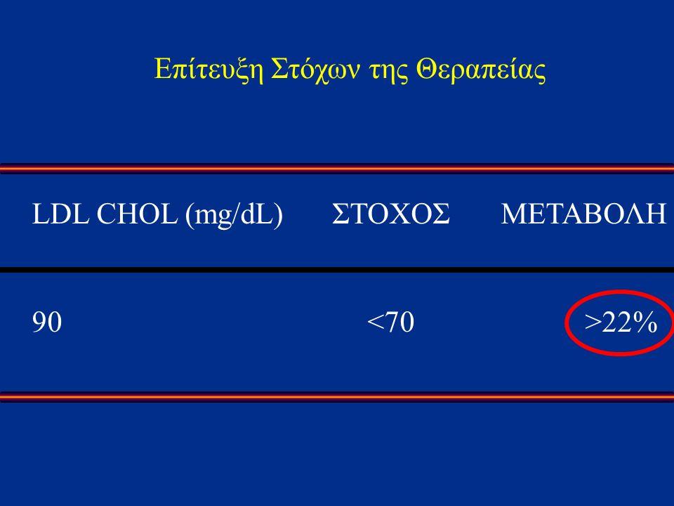 Επίτευξη Στόχων της Θεραπείας LDL CHOL (mg/dL)ΣΤΟΧΟΣΜΕΤΑΒΟΛΗ 90 22%