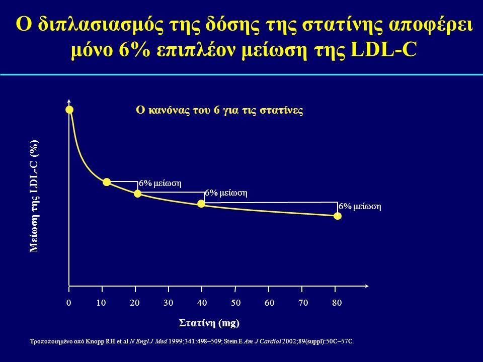 Ο διπλασιασμός της δόσης της στατίνης αποφέρει μόνο 6% επιπλέον μείωση της LDL-C Τροποποιημένο από Knopp RH et al N Engl J Med 1999;341:498 – 509; Ste