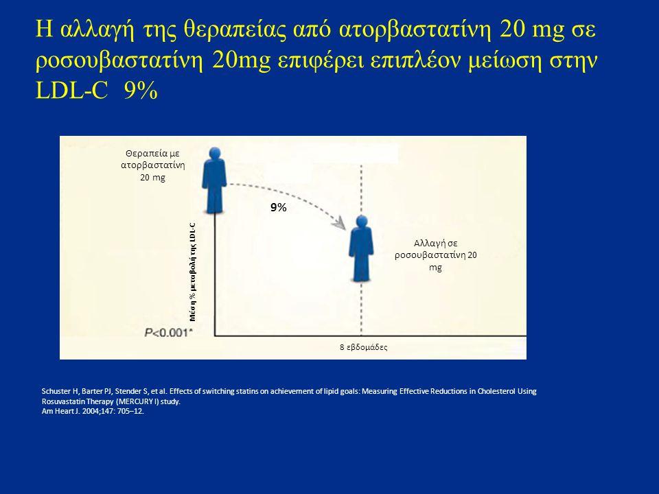 Θεραπεία με ατορβαστατίνη 20 mg Μέση % μεταβολή της LDL-C Αλλαγή σε ροσουβαστατίνη 20 mg 8 εβδομάδες 9% Schuster H, Barter PJ, Stender S, et al. Effec