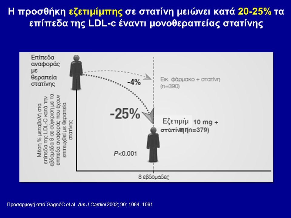 Η προσθήκη εζετιμίμπης σε στατίνη μειώνει κατά 20-25% τα επίπεδα της LDL-c έναντι μονοθεραπείας στατίνης Προσαρμογή από GagnéC et al. Am J Cardiol 200