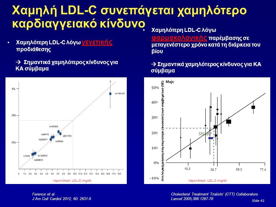Slide 42 Χαμηλή LDL-C συνεπάγεται χαμηλότερο καρδιαγγειακό κίνδυνο Χαμηλότερη LDL-C λόγω γενετικής προδιάθεσης  Σημαντικά χαμηλότερος κίνδυνος για ΚΑ σύμβαμα Χαμηλότερη LDL-C λόγω φαρμακολογικής παρέμβασης σε μεταγενέστερο χρόνο κατά τη διάρκεια του βίου  Σημαντικά χαμηλότερος κίνδυνος για ΚΑ σύμβαμα Cholesterol Treatment Trialists' (CTT) Collaborators.