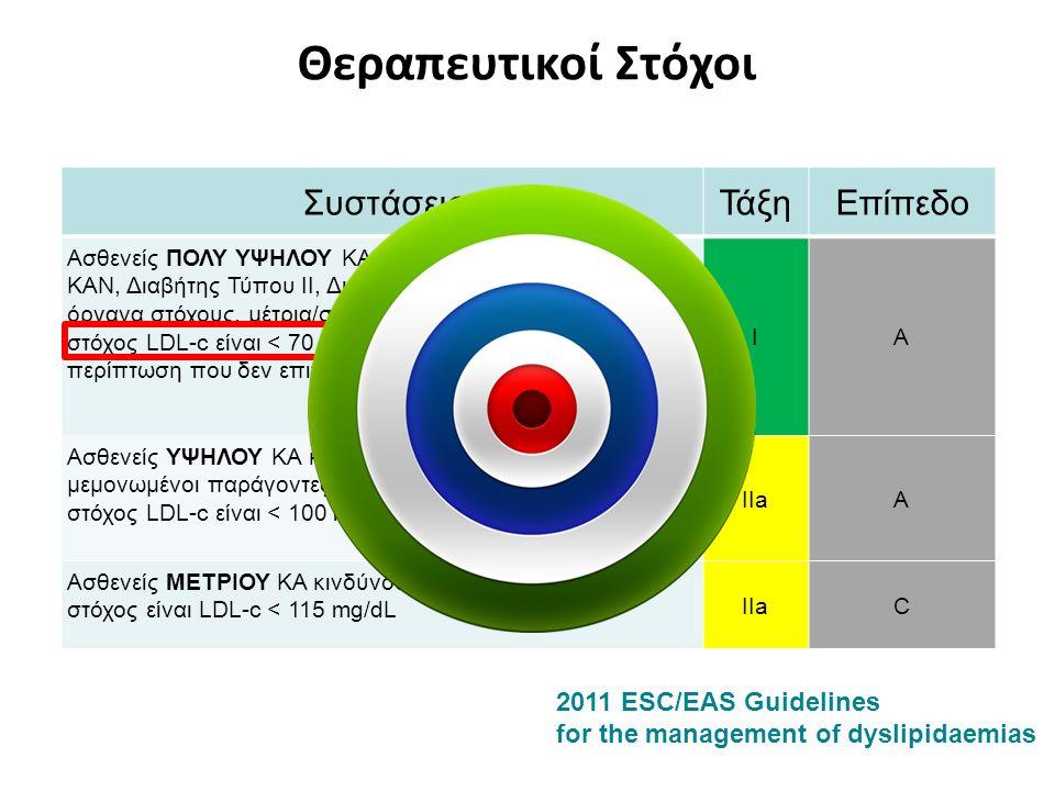 Total Primary Endpoint Events # Events # Events Ezetimibe Simvastatin Simvastatin Alone 4562 4983 4983 Total Events RR 0.91 P=0.007 Additional Events RR 0.88 (0.79-0.98) 1st Event HR 0.936 P=0.016 -421 -251 -170 RRR: 6.4 % RRR: 12 %