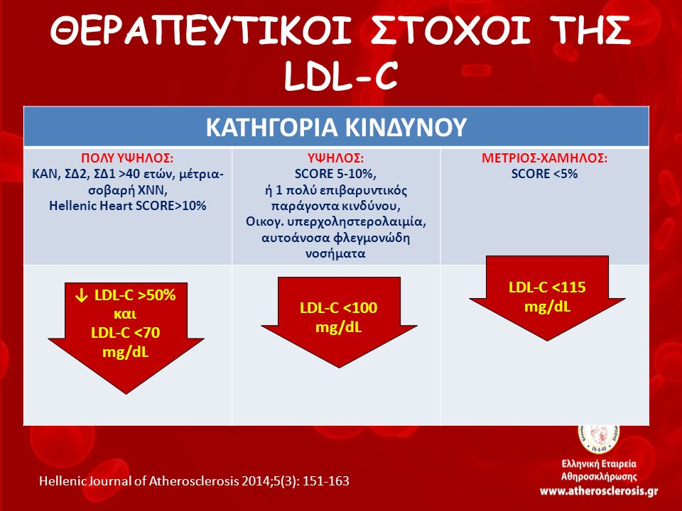 ΚΑΤΗΓΟΡΙΑ ΚΙΝΔΥΝΟΥ ΠΟΛΥ ΥΨΗΛΟΣ: ΚΑΝ, ΣΔ2, ΣΔ1 >40 ετών, μέτρια- σοβαρή ΧΝΝ, Hellenic Heart SCORE>10% ΥΨΗΛΟΣ: SCORE 5-10%, ή 1 πολύ επιβαρυντικός παράγ