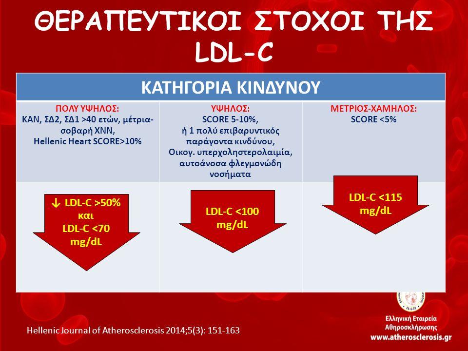 8 EUROASPIRE IV – Ασθενείς σε υπολιπιδαιμική θεραπεία 98%