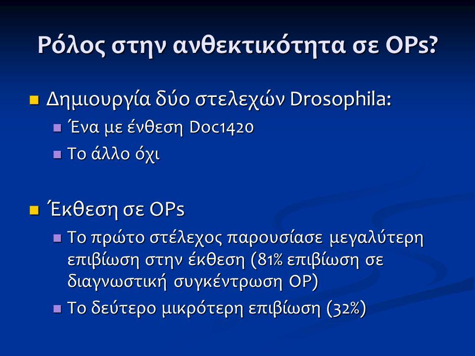 Ρόλος στην ανθεκτικότητα σε ΟΡs? Δημιουργία δύο στελεχών Drosophila: Δημιουργία δύο στελεχών Drosophila: Ένα με ένθεση Doc1420 Ένα με ένθεση Doc1420 Τ