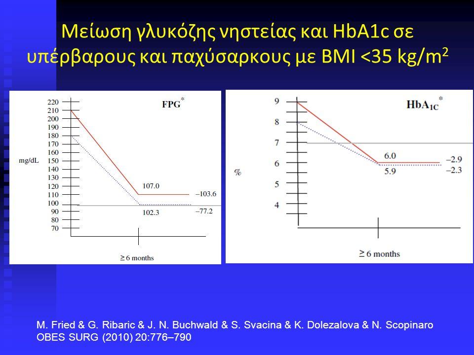 Μείωση γλυκόζης νηστείας και HbA1c σε υπέρβαρους και παχύσαρκους με ΒΜΙ <35 kg/m 2 M.