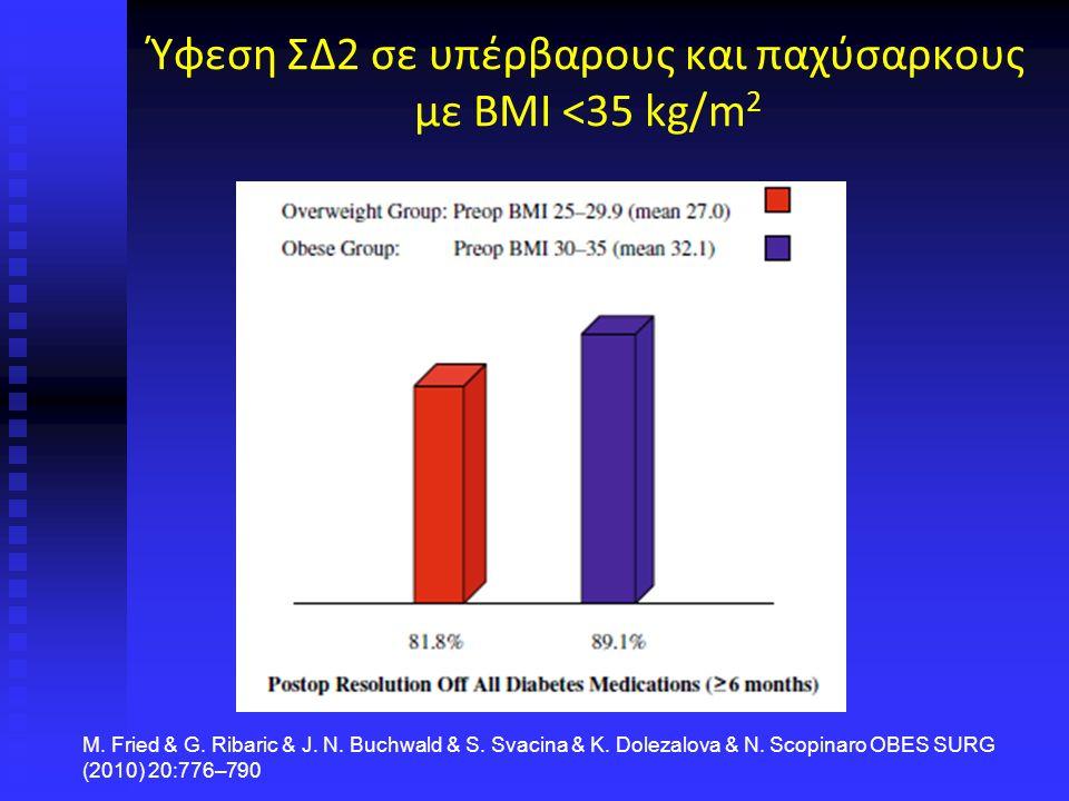 Ύφεση ΣΔ2 σε υπέρβαρους και παχύσαρκους με ΒΜΙ <35 kg/m 2 M.