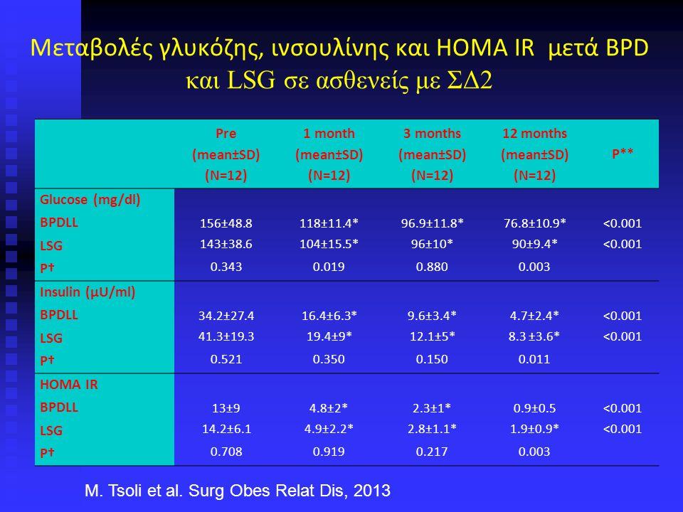 Μεταβολές γλυκόζης, ινσουλίνης και HOMA IR μετά BPD και LSG σε ασθενείς με ΣΔ2 Pre (mean±SD) (N=12) 1 month (mean±SD) (N=12) 3 months (mean±SD) (N=12) 12 months (mean±SD) (N=12) P** Glucose (mg/dl) BPDLL 156±48.8118±11.4*96.9±11.8*76.8±10.9*<0.001 LSG 143±38.6104±15.5*96±10*90±9.4*<0.001 P† 0.3430.0190.8800.003 Insulin (μU/ml) BPDLL 34.2±27.416.4±6.3*9.6±3.4*4.7±2.4*<0.001 LSG 41.3±19.319.4±9*12.1±5*8.3 ±3.6*<0.001 P† 0.5210.3500.1500.011 HOMA IR BPDLL 13±94.8±2*2.3±1*0.9±0.5<0.001 LSG 14.2±6.14.9±2.2*2.8±1.1*1.9±0.9*<0.001 P† 0.7080.9190.2170.003 M.