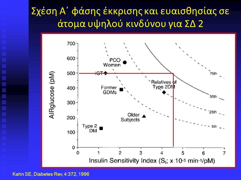 Σχέση Α΄ φάσης έκκρισης και ευαισθησίας σε άτομα υψηλού κινδύνου για ΣΔ 2 Kahn SE, Diabetes Rev, 4:372, 1996