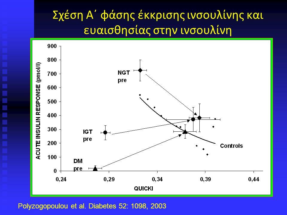 Σχέση Α΄ φάσης έκκρισης ινσουλίνης και ευαισθησίας στην ινσουλίνη Polyzogopoulou et al.