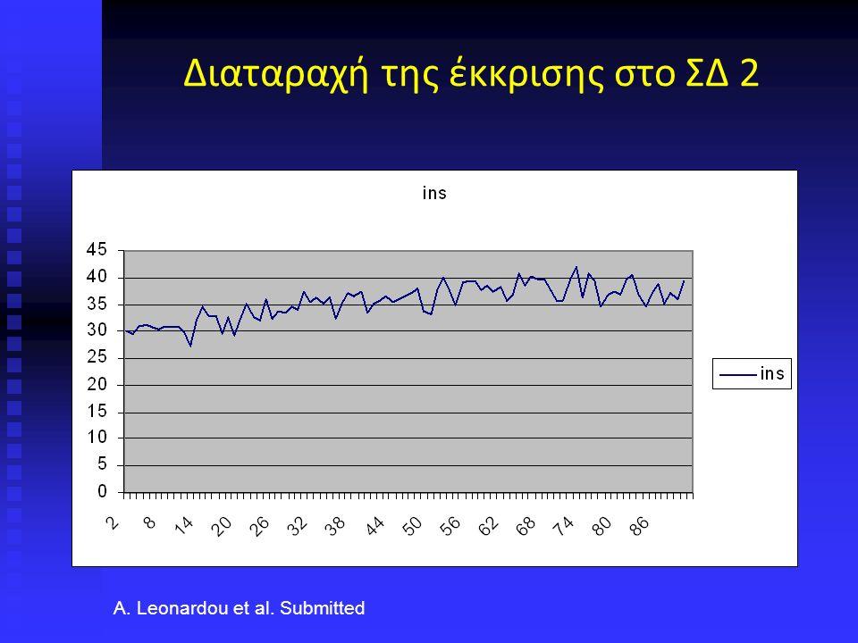 Διαταραχή της έκκρισης στο ΣΔ 2 A. Leonardou et al. Submitted