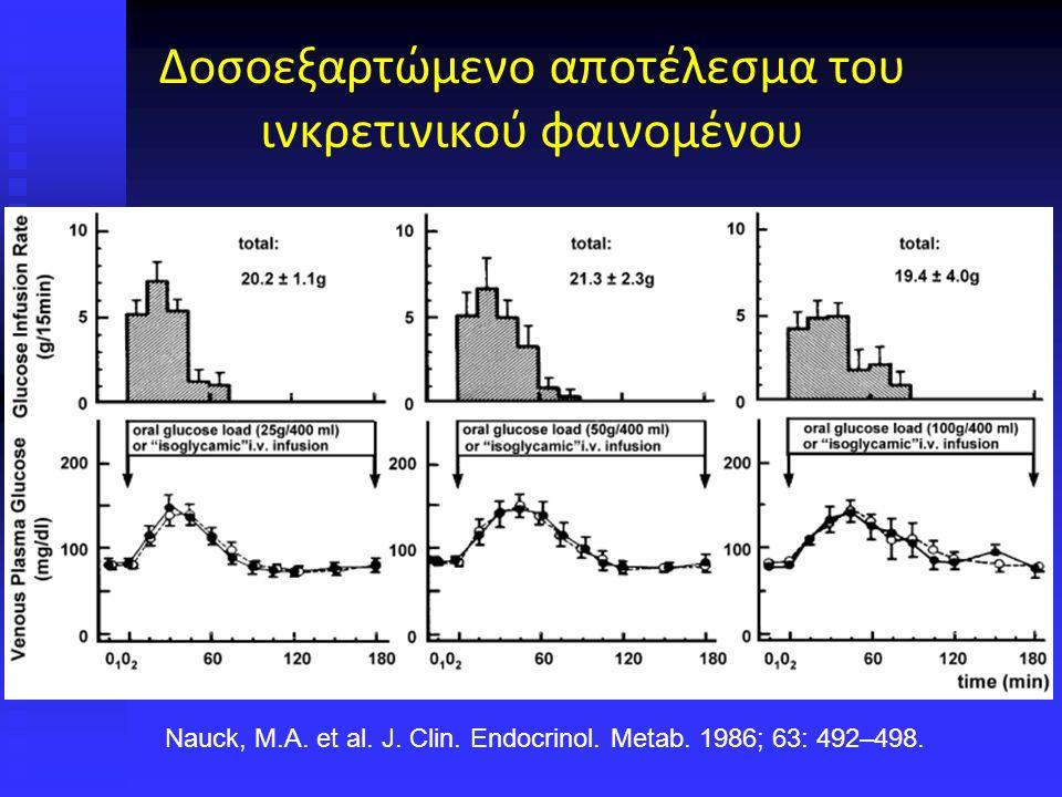 Δοσοεξαρτώμενο αποτέλεσμα του ινκρετινικού φαινομένου Nauck, M.A.