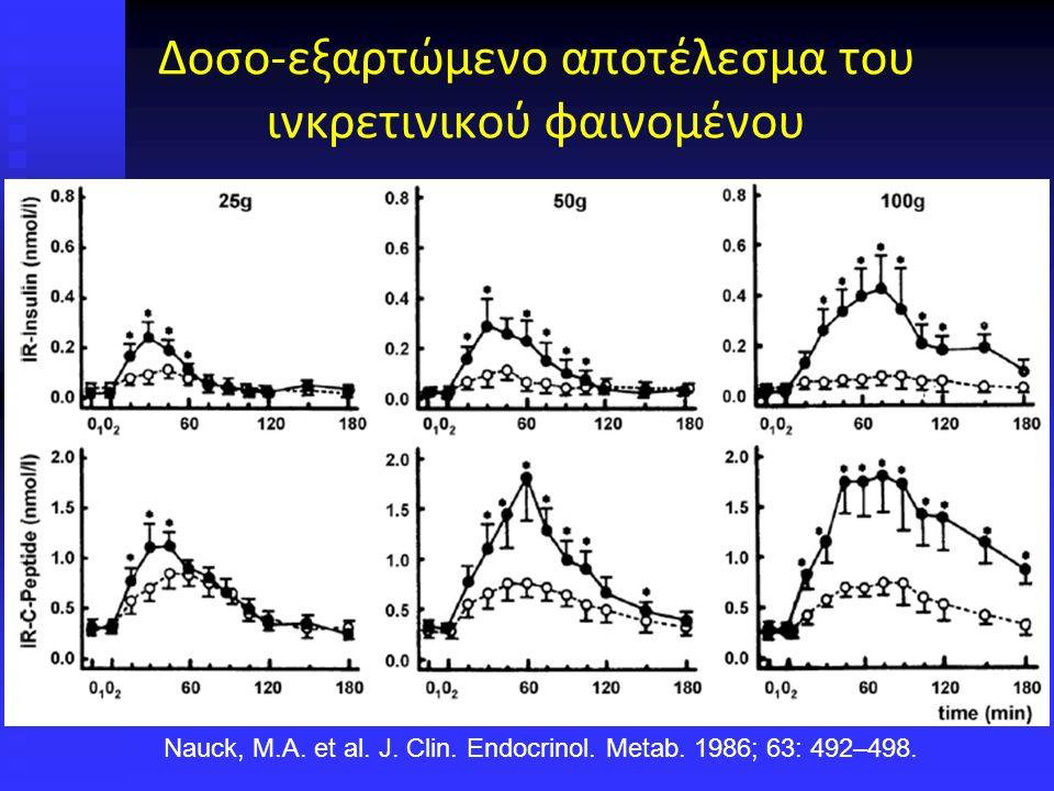 Δοσο-εξαρτώμενο αποτέλεσμα του ινκρετινικού φαινομένου Nauck, M.A.