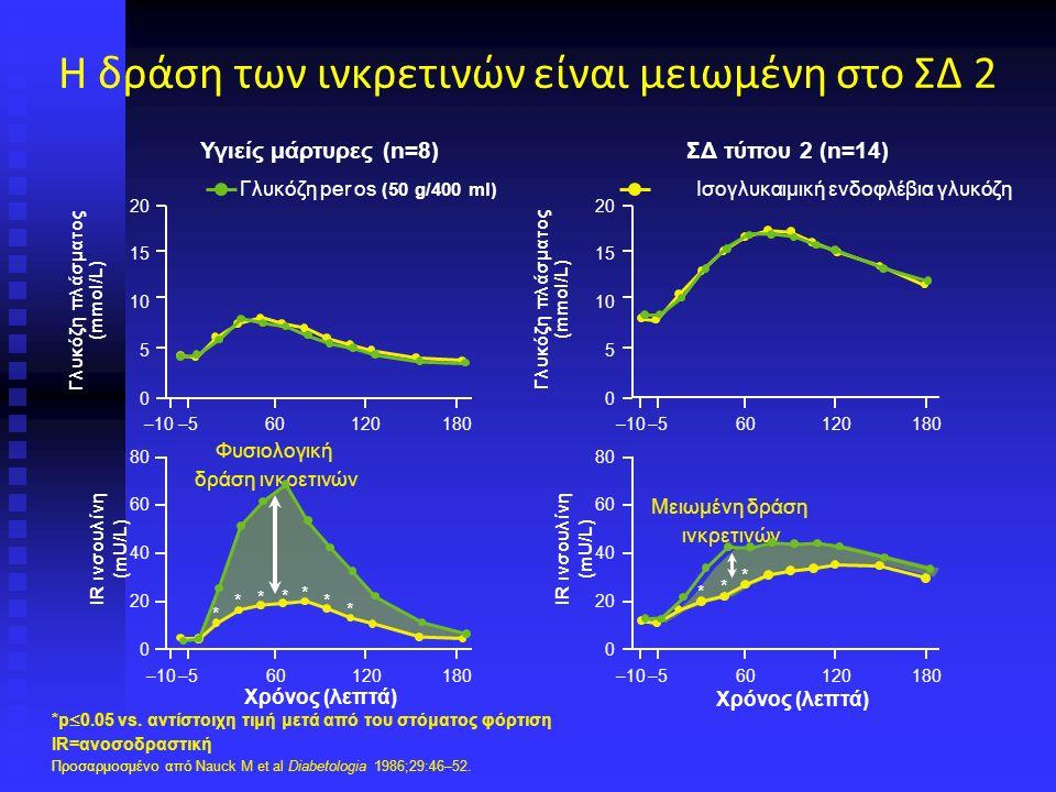 Η δράση των ινκρετινών είναι μειωμένη στο ΣΔ 2 *p  0.05 vs.