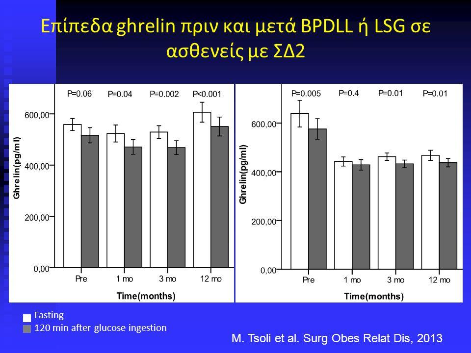 Fasting 120 min after glucose ingestion Επίπεδα ghrelin πριν και μετά BPDLL ή LSG σε ασθενείς με ΣΔ2 M.