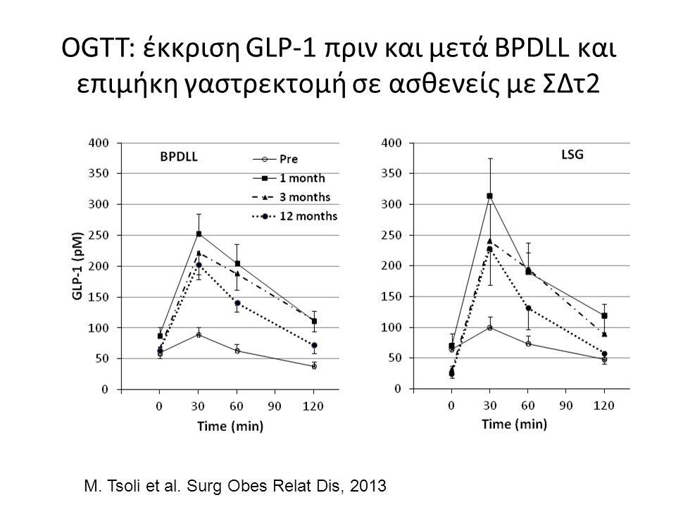 OGTT: έκκριση GLP-1 πριν και μετά BPDLL και επιμήκη γαστρεκτομή σε ασθενείς με ΣΔτ2 M.