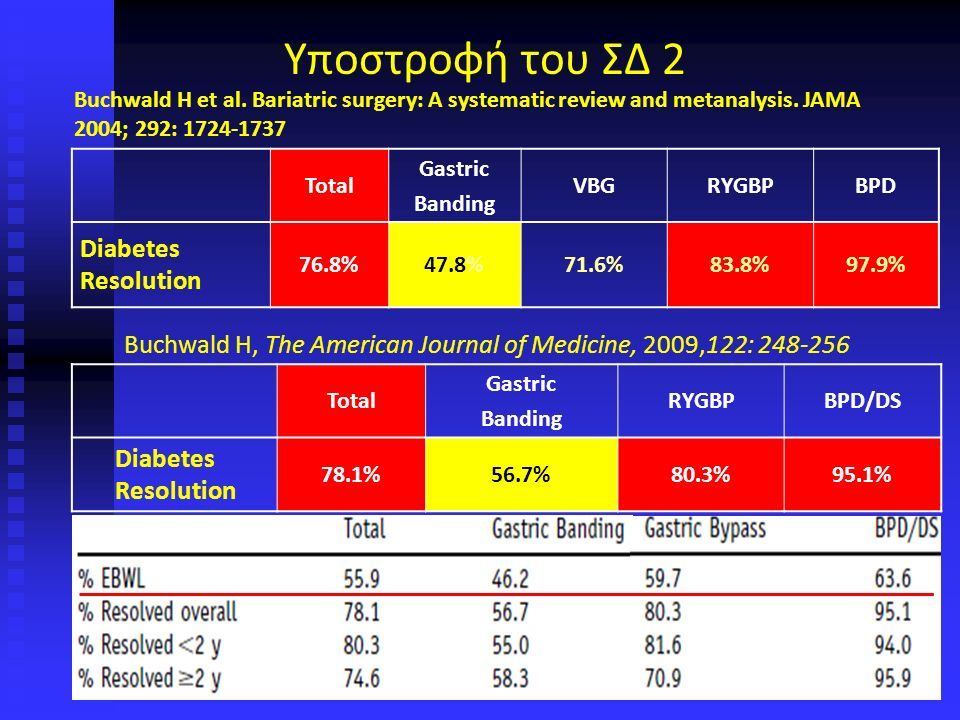 Επίπεδα χολικών οξέων ορού σε υπέρβαρους, παχύσαρκους και μετά RYGBP Patti ME et al.