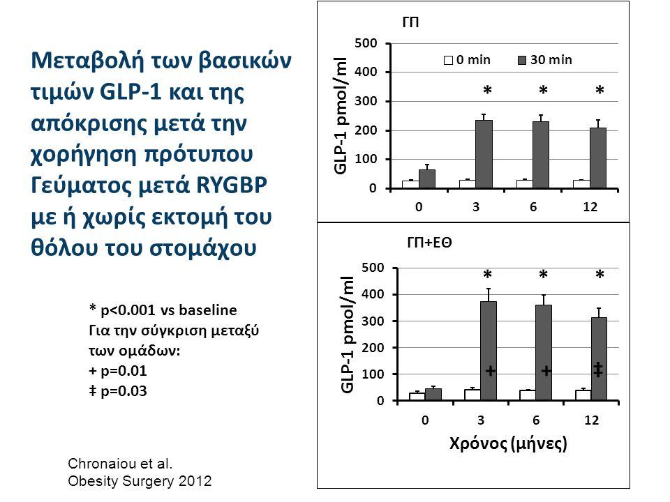 * * * + + ‡ Μεταβολή των βασικών τιμών GLP-1 και της απόκρισης μετά την χορήγηση πρότυπου Γεύματος μετά RYGBP με ή χωρίς εκτομή του θόλου του στομάχου * p<0.001 vs baseline Για την σύγκριση μεταξύ των ομάδων: + p=0.01 ‡ p=0.03 Chronaiou et al.