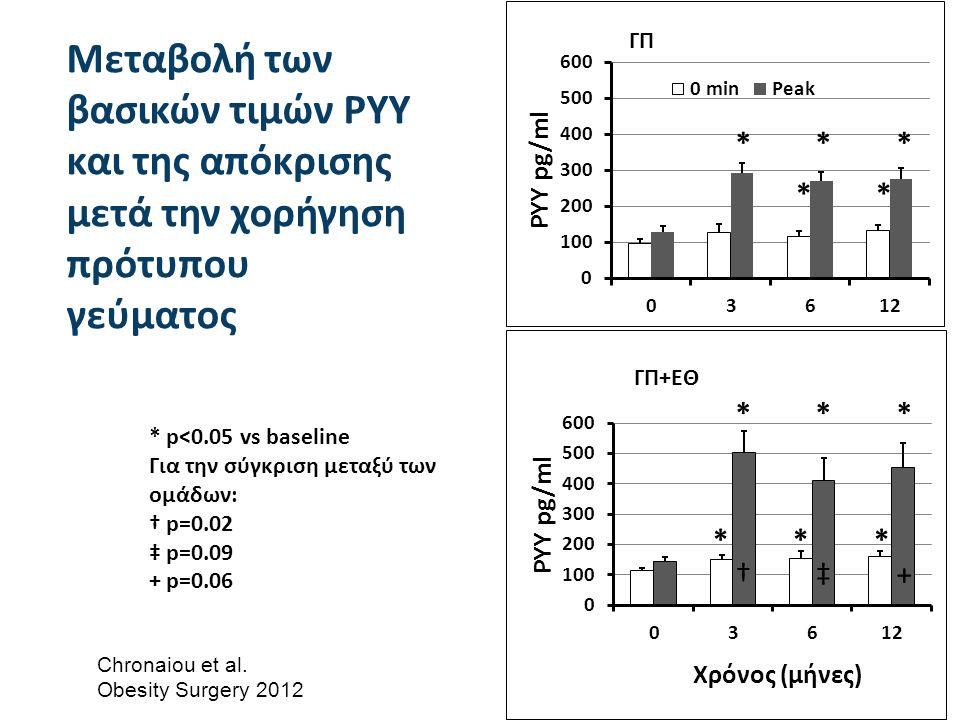 * * * * * * * † ‡ + Μεταβολή των βασικών τιμών PYY και της απόκρισης μετά την χορήγηση πρότυπου γεύματος * p<0.05 vs baseline Για την σύγκριση μεταξύ των ομάδων: † p=0.02 ‡ p=0.09 + p=0.06 Chronaiou et al.