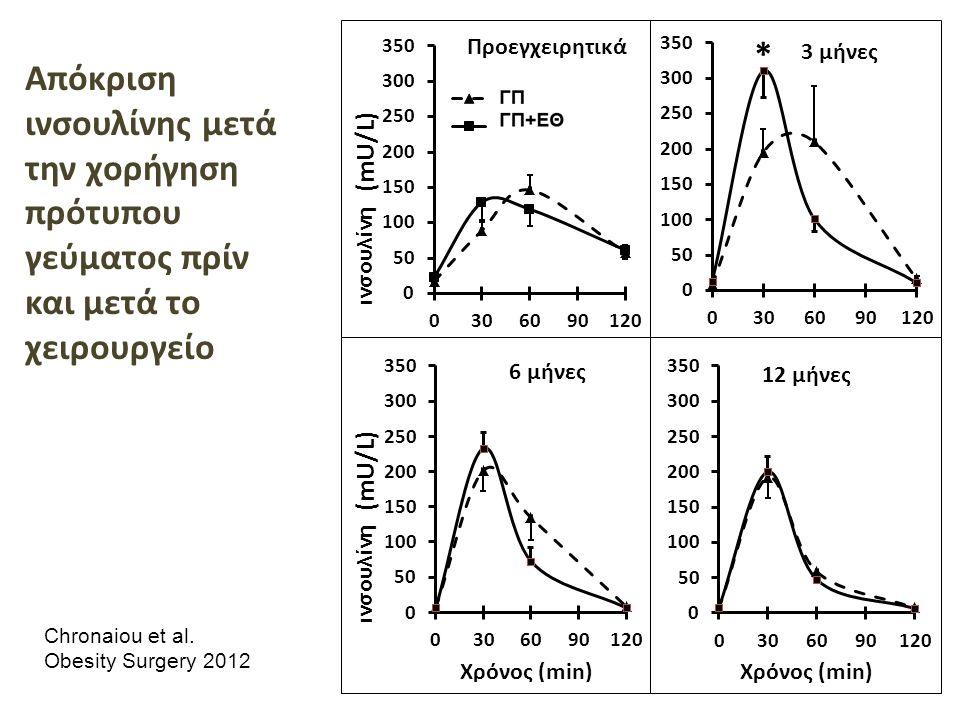 ινσουλίνη Απόκριση ινσουλίνης μετά την χορήγηση πρότυπου γεύματος πρίν και μετά το χειρουργείο Chronaiou et al.