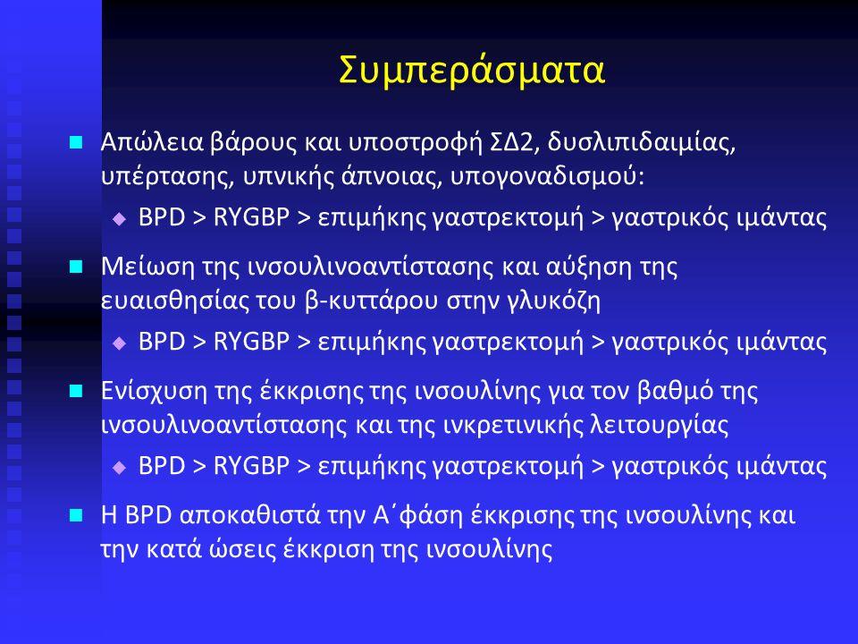Συμπεράσματα Απώλεια βάρους και υποστροφή ΣΔ2, δυσλιπιδαιμίας, υπέρτασης, υπνικής άπνοιας, υπογοναδισμού:   BPD > RYGBP > επιμήκης γαστρεκτομή > γαστρικός ιμάντας Μείωση της ινσουλινοαντίστασης και αύξηση της ευαισθησίας του β-κυττάρου στην γλυκόζη   BPD > RYGBP > επιμήκης γαστρεκτομή > γαστρικός ιμάντας Ενίσχυση της έκκρισης της ινσουλίνης για τον βαθμό της ινσουλινοαντίστασης και της ινκρετινικής λειτουργίας   BPD > RYGBP > επιμήκης γαστρεκτομή > γαστρικός ιμάντας Η BPD αποκαθιστά την Α΄φάση έκκρισης της ινσουλίνης και την κατά ώσεις έκκριση της ινσουλίνης