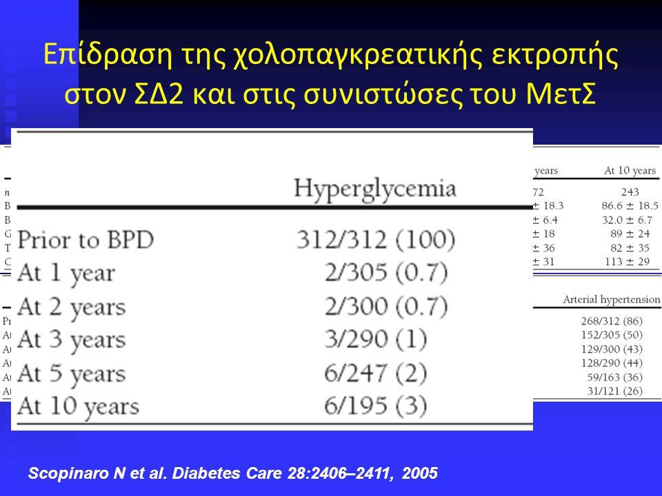 237 type 2 diabetes patients with BMI > 35 kg/m 2 10 years after BPD serum glucose (mg/dl) BPD: Μεταβολή γλυκόζης νηστείας σε άτομα με BMI >35 kg/m 2 Nicola Scopinaro, MD, FACS(Hon)Diabetes Surgery Summit, Rome, March 2007 Scopinaro N et al.