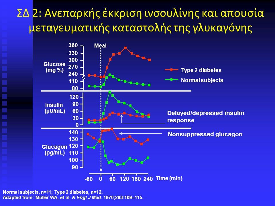 ΣΔ 2: Ανεπαρκής έκκριση ινσουλίνης και απουσία μεταγευματικής καταστολής της γλυκαγόνης Delayed/depressed insulin response -60060120180240 360 330 300 270 240 110 80 140 130 120 110 100 90 120 90 60 30 0 Glucose (mg %) Insulin (µU/mL) Glucagon (pg/mL) Meal Time (min) Type 2 diabetes Normal subjects Nonsuppressed glucagon Normal subjects, n=11; Type 2 diabetes, n=12.