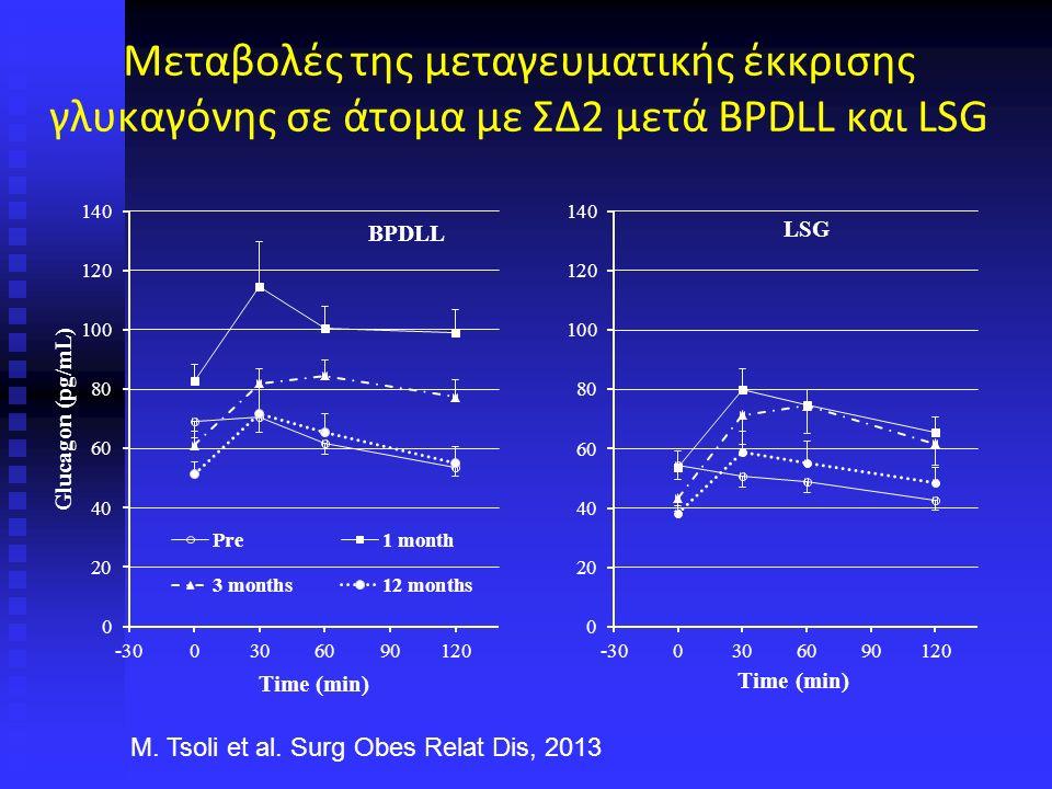 Μεταβολές της μεταγευματικής έκκρισης γλυκαγόνης σε άτομα με ΣΔ2 μετά BPDLL και LSG M.