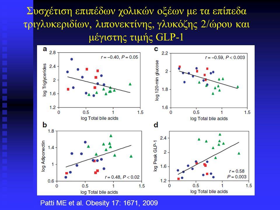 Συσχέτιση επιπέδων χολικών οξέων με τα επίπεδα τριγλυκεριδίων, λιπονεκτίνης, γλυκόζης 2/ώρου και μέγιστης τιμής GLP-1 Patti ME et al.