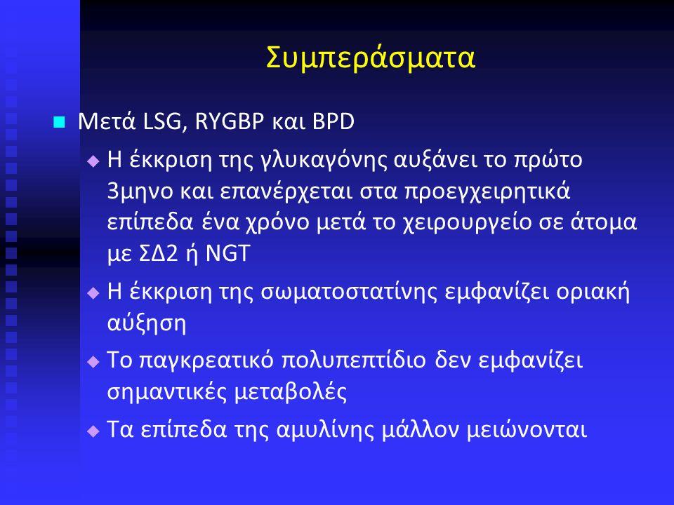 Συμπεράσματα Μετά LSG, RYGBP και BPD   Η έκκριση της γλυκαγόνης αυξάνει το πρώτο 3μηνο και επανέρχεται στα προεγχειρητικά επίπεδα ένα χρόνο μετά το χειρουργείο σε άτομα με ΣΔ2 ή NGT   Η έκκριση της σωματοστατίνης εμφανίζει οριακή αύξηση   Το παγκρεατικό πολυπεπτίδιο δεν εμφανίζει σημαντικές μεταβολές   Τα επίπεδα της αμυλίνης μάλλον μειώνονται