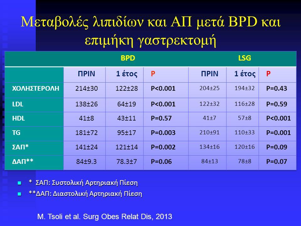 Μεταβολές λιπιδίων και ΑΠ μετά BPD και επιμήκη γαστρεκτομή * ΣΑΠ: Συστολική Αρτηριακή Πίεση * ΣΑΠ: Συστολική Αρτηριακή Πίεση **ΔΑΠ: Διαστολική Αρτηριακή Πίεση **ΔΑΠ: Διαστολική Αρτηριακή Πίεση M.