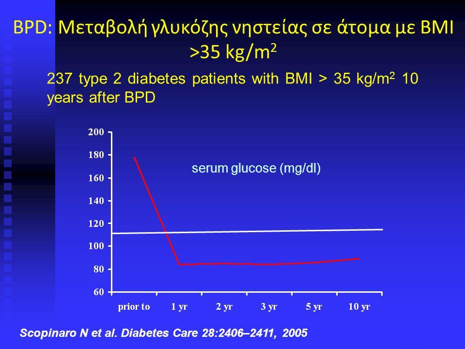 Υποστροφή του ΣΔ2 137 ασθενείς με σακχαρώδη διαβήτη τύπου 2 χειρουργήθηκαν RYGBP: 26 BPD-RYGBP: 111 Μετεγχειρητικά θεραπεύθηκαν από το διαβήτη (97.08%): RYGBP: 88.5% BPD-RYGBP: 99.1% 4 ασθενείς (3 RYGBP + 1 BPD) που ελάμβαναν ινσουλίνη προεγχειρητικά (2.92%) παρουσίασαν βελτίωση είτε λαμβάνοντας πλέον δισκία είτε μικρότερη δόση ινσουλίνης Alexandrides T, Skroubis G, Kalfarentzos F.