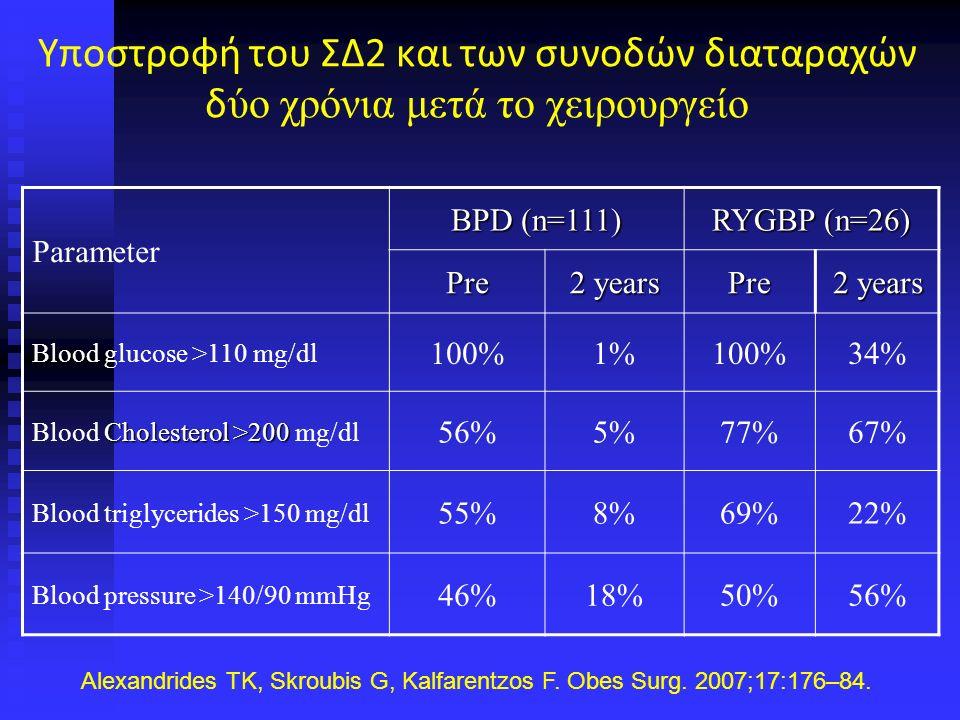 Υποστροφή του ΣΔ2 και των συνοδών διαταραχών δ ύο χρόνια μετά το χειρουργείο Parameter BPD (n=111) RYGBP (n=26) Pre 2 years Pre Blood glucose >110 mg/dl 100%1%100%34% Cholesterol >200 Blood Cholesterol >200 mg/dl 56%5%77%67% Blood triglycerides >150 mg/dl 55%8%69%22% Blood pressure >140/90 mmHg 46%18%50%56% Alexandrides TK, Skroubis G, Kalfarentzos F.