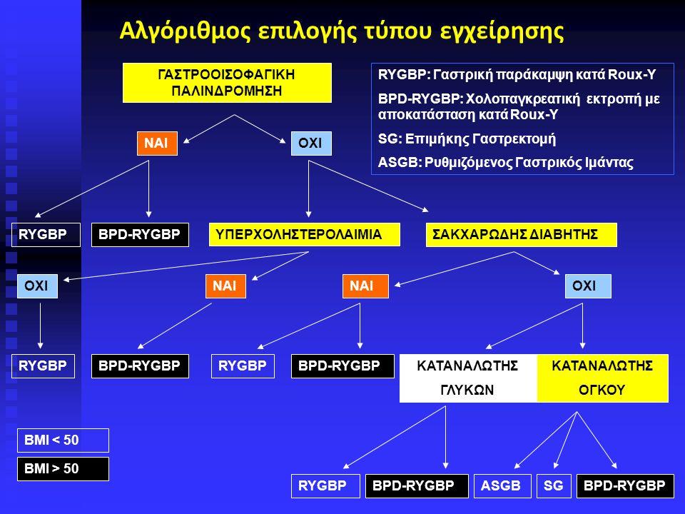 ΓΑΣΤΡΟΟΙΣΟΦΑΓΙΚΗ ΠΑΛΙΝΔΡΟΜΗΣΗ ΝΑΙΟΧΙ ΣΑΚΧΑΡΩΔΗΣ ΔΙΑΒΗΤΗΣBPD-RYGBPRYGBPΥΠΕΡΧΟΛΗΣΤΕΡΟΛΑΙΜΙΑ ΟΧΙNAI RYGBPBPD-RYGBP ΝΑΙOXI RYGBPBPD-RYGBPΚΑΤΑΝΑΛΩΤΗΣ ΓΛΥΚΩΝ ΚΑΤΑΝΑΛΩΤΗΣ ΟΓΚΟΥ RYGBPBPD-RYGBPASGBSGBPD-RYGBP BMI < 50 BMI > 50 RYGBP: Γαστρική παράκαμψη κατά Roux-Υ BPD-RYGBP: Χολοπαγκρεατική εκτροπή με αποκατάσταση κατά Roux-Y SG: Επιμήκης Γαστρεκτομή ASGB: Ρυθμιζόμενος Γαστρικός Ιμάντας Αλγόριθμος επιλογής τύπου εγχείρησης