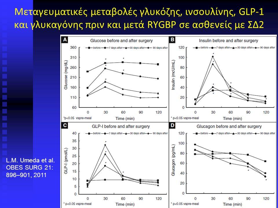Μεταγευματικές μεταβολές γλυκόζης, ινσουλίνης, GLP-1 και γλυκαγόνης πριν και μετά RYGBP σε ασθενείς με ΣΔ2 L.M.