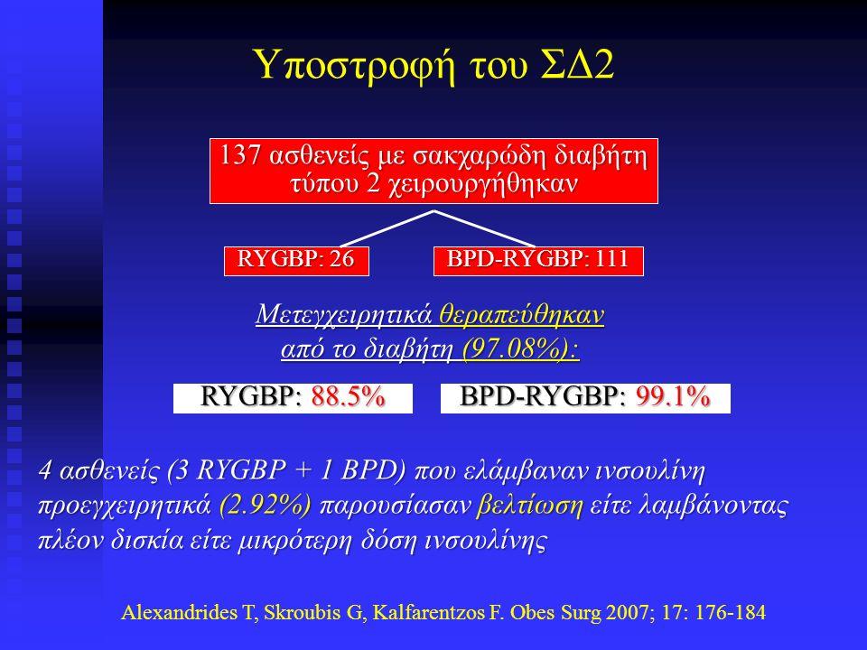 Τύπος χειρουργείου και ίαση υπέρτασης και υπνικής άπνοιας Σύνολο Γαστρικός Ιμάντας VBGRYGBPBPD Hypertension Resolved 61.7%43.2%69.0%67.5%83.4% Obstructive Sleep Apnea Resolved 85.7%68.0%78.2%80.4%91.9% Buchwald H et al.