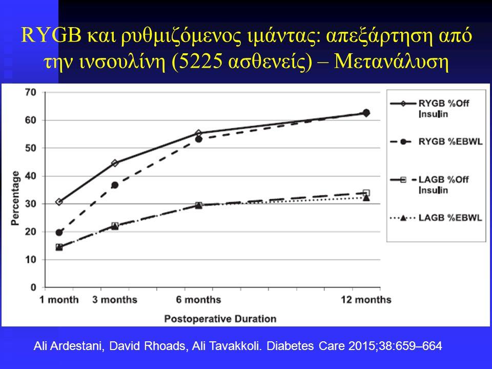 Σε ασθενείς με ΣΔ2 και BMI <35 kg/m 2 Μετα-ανάλυση 16 μελετών Μέση παρακολούθηση: 23 μήνες NBMI (kg/m 2 )Γλυκόζη (mg/dl)HbA1c Σύνολο ασθενών Προ34329.4198.58.7% Μετά24.2105.26% Περιοριστικές Προ2733.1 Μετά26.9 Μικτές Προ22328.9196.78.5 Μετά22.497.15.7 Δυσαπορροφητικές Προ9329.5203.79.1 Μετά25.7128.46.8 M.