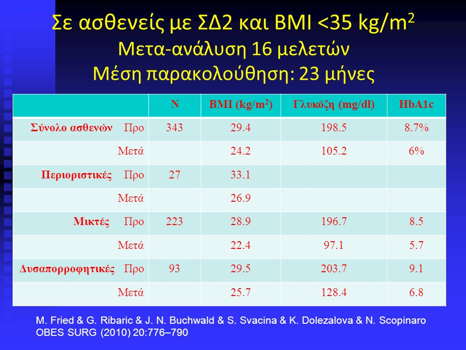 Μείωση ΒΜΙ σε υπέρβαρους και παχύσαρκους με ΒΜΙ <35 kg/m 2 μετά BPD M.