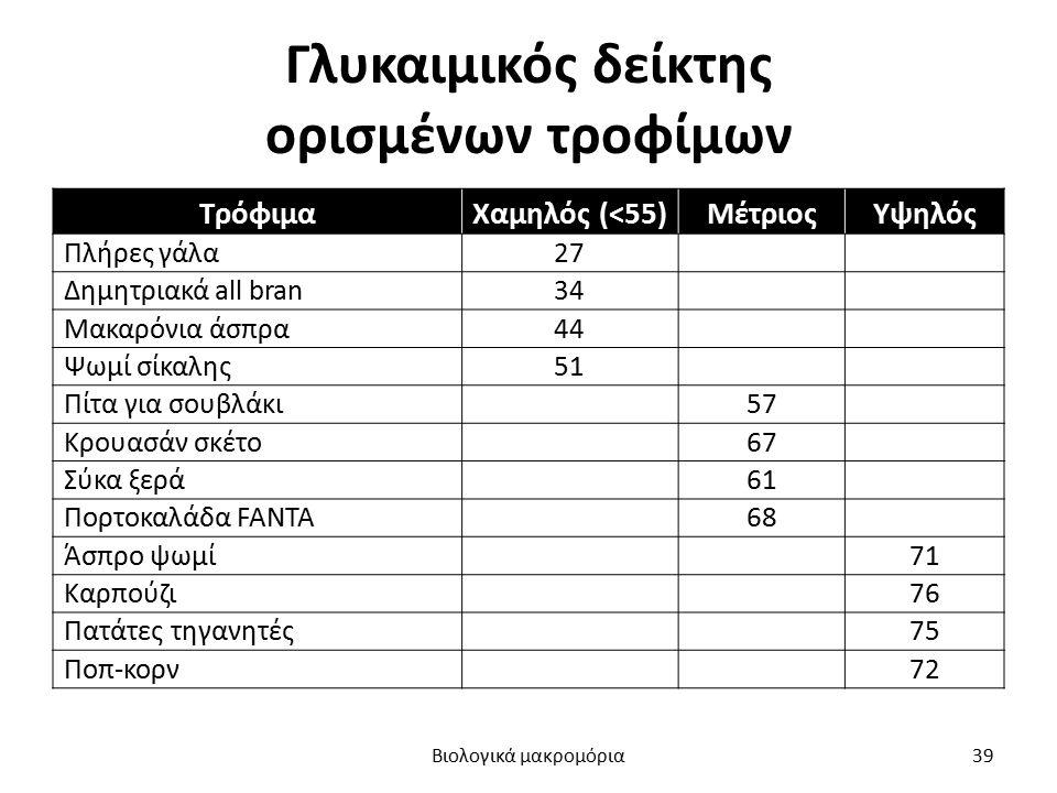 Γλυκαιμικός δείκτης ορισμένων τροφίμων ΤρόφιμαΧαμηλός (<55)ΜέτριοςΥψηλός Πλήρες γάλα27 Δημητριακά all bran34 Μακαρόνια άσπρα44 Ψωμί σίκαλης51 Πίτα για