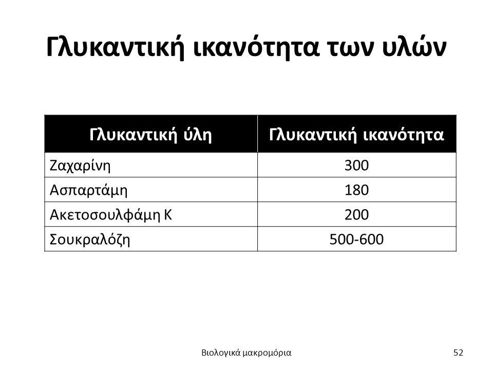 Γλυκαντική ικανότητα των υλών Γλυκαντική ύληΓλυκαντική ικανότητα Ζαχαρίνη300 Ασπαρτάμη180 Ακετοσουλφάμη Κ200 Σουκραλόζη500-600 Βιολογικά μακρομόρια52