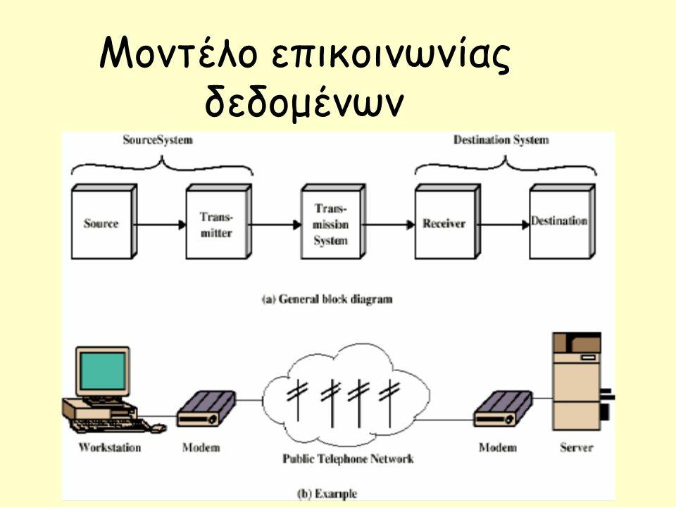 Ψηφιακό Δίκτυο Ενοποιημένων Υπηρεσιών – ISDN (2/2) Μία φυσική σύνδεση με το Δίκτυο ISDN 30 λογικές συνδέσεις (κανάλια) (Eυρώπη) 23 λογικές συνδέσεις (U.S.Α / Canada) Τερματικός Εξοπλισμός Πρόσβαση Πρωτεύοντος Ρυθμού (PRA) 2.048 Mbps 30B D 64 Kbps } Μία φυσική σύνδεση με το Δίκτυο ISDN 2 λογικές συνδέσεις (κανάλια) Τερματικός Εξοπλισμός (ΤΕ1, ΤΕ2, ΤΑ, ΝΤ) 64 Kbps 16 Kbps 144 Kbps 2B D } { Πρόσβαση Βασικού Ρυθμού (BRA) Ψ/Κ ISDN NT TE1 TE2 TA