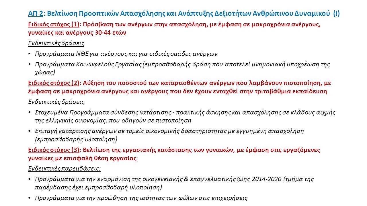 ΑΠ 2: Βελτίωση Προοπτικών Απασχόλησης και Ανάπτυξης Δεξιοτήτων Ανθρώπινου Δυναμικού (I) Ειδικός στόχος (1): Πρόσβαση των ανέργων στην απασχόληση, με έμφαση σε μακροχρόνια ανέργους, γυναίκες και ανέργους 30-44 ετών Ενδεικτικές δράσεις Προγράμματα ΝΘΕ για ανέργους και για ειδικές ομάδες ανέργων Προγράμματα Κοινωφελούς Εργασίας (εμπροσθοβαρής δράση που αποτελεί μνημονιακή υποχρέωση της χώρας) Ειδικός στόχος (2): Αύξηση του ποσοστού των καταρτισθέντων ανέργων που λαμβάνουν πιστοποίηση, με έμφαση σε μακροχρόνια ανέργους και ανέργους που δεν έχουν ενταχθεί στην τριτοβάθμια εκπαίδευση Ενδεικτικές δράσεις Στοχευμένα Προγράμματα σύνδεσης κατάρτισης - πρακτικής άσκησης και απασχόλησης σε κλάδους αιχμής της ελληνικής οικονομίας, που οδηγούν σε πιστοποίηση Επιταγή κατάρτισης ανέργων σε τομείς οικονομικής δραστηριότητας με εγγυημένη απασχόληση (εμπροσθοβαρής υλοποίηση) Ειδικός στόχος (3): Βελτίωση της εργασιακής κατάστασης των γυναικών, με έμφαση στις εργαζόμενες γυναίκες με επισφαλή θέση εργασίας Ενδεικτικές παρεμβάσεις: Προγράμματα για την εναρμόνιση της οικογενειακής & επαγγελματικής ζωής 2014-2020 (τμήμα της παρέμβασης έχει εμπροσθοβαρή υλοποίηση) Προγράμματα για την προώθηση της ισότητας των φύλων στις επιχειρήσεις