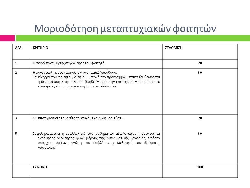 Μοριοδότηση μεταπτυχιακών φοιτητών Α/ΑΚΡΙΤΗΡΙΟΣΤΑΘΜΙΣΗ 1Η σειρά προτίμησης στην αίτηση του φοιτητή.20 2Η συνέντευξη με τον αρμόδιο Ακαδημαϊκό Υπεύθυνο