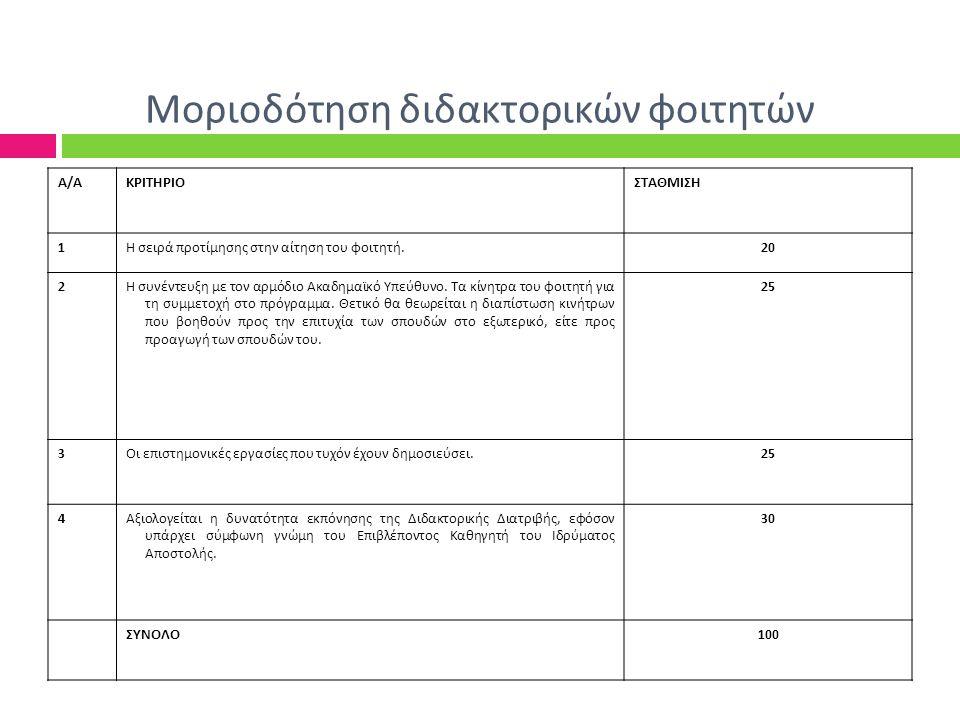 Μοριοδότηση διδακτορικών φοιτητών Α/ΑΚΡΙΤΗΡΙΟΣΤΑΘΜΙΣΗ 1Η σειρά προτίμησης στην αίτηση του φοιτητή.20 2Η συνέντευξη με τον αρμόδιο Ακαδημαϊκό Υπεύθυνο.