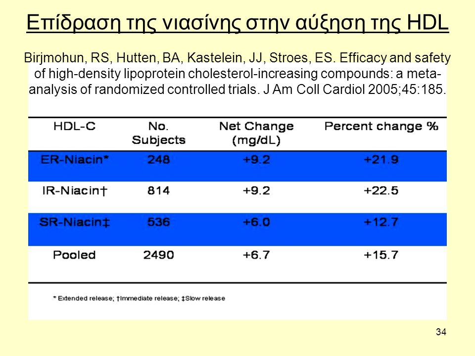 34 Επίδραση της νιασίνης στην αύξηση της HDL Birjmohun, RS, Hutten, BA, Kastelein, JJ, Stroes, ES.