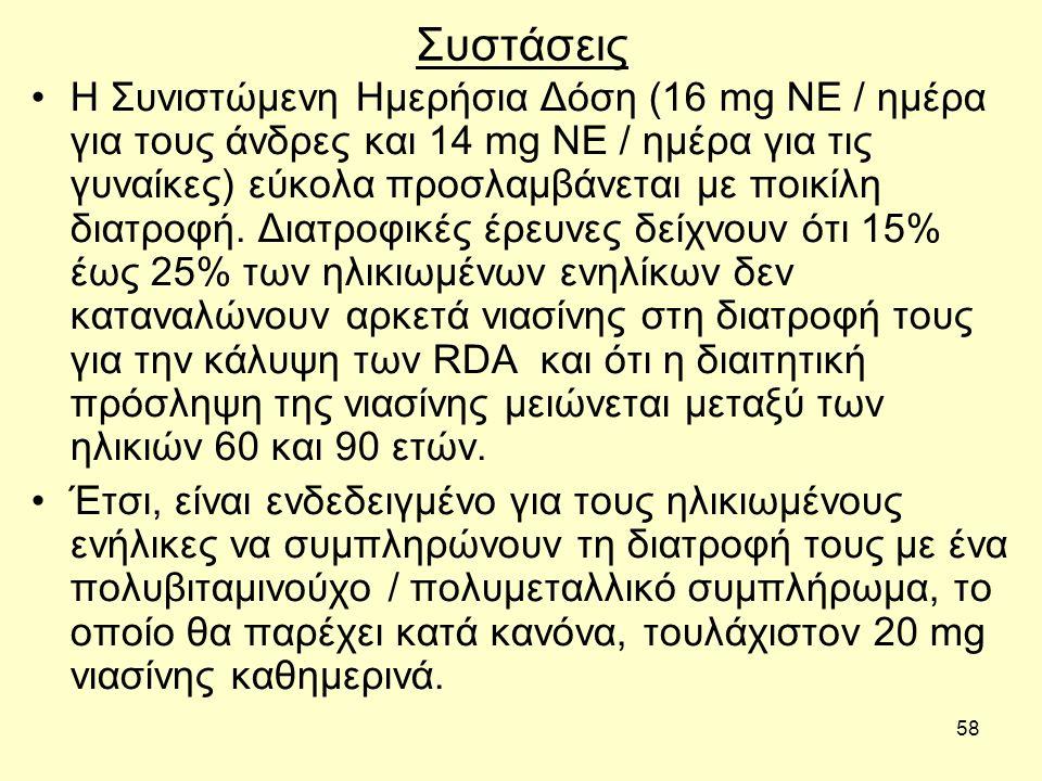 58 Συστάσεις Η Συνιστώμενη Ημερήσια Δόση (16 mg ΝΕ / ημέρα για τους άνδρες και 14 mg ΝΕ / ημέρα για τις γυναίκες) εύκολα προσλαμβάνεται με ποικίλη διατροφή.