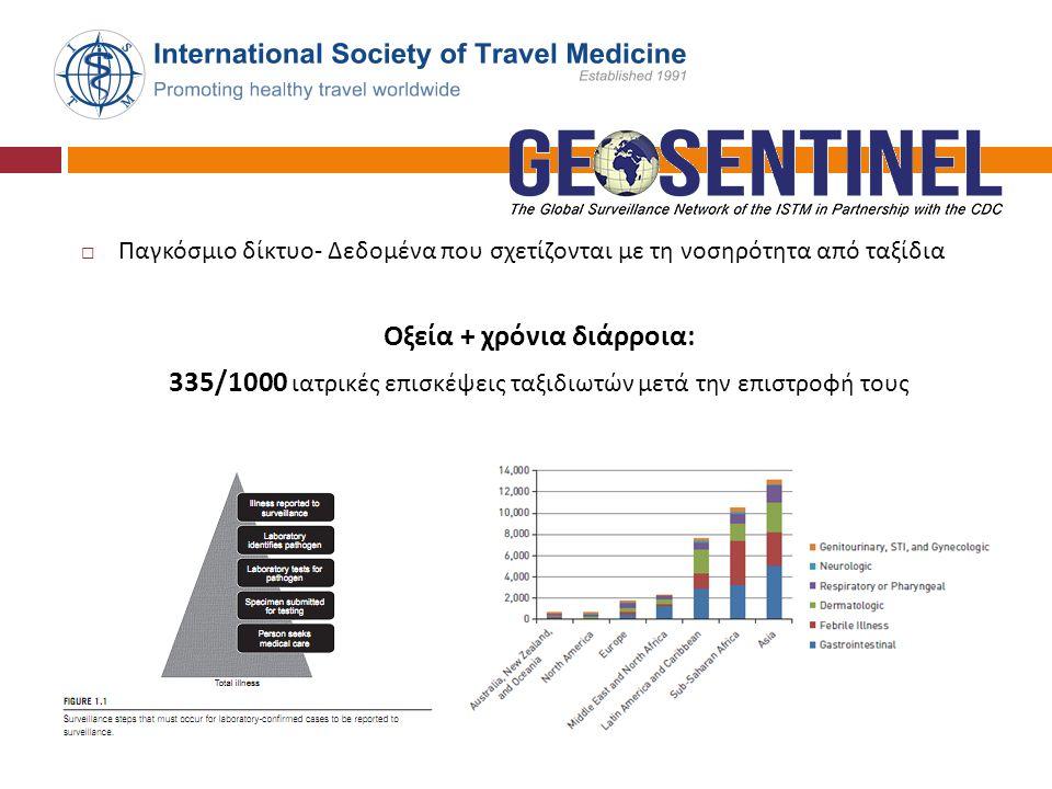  Παγκόσμιο δίκτυο - Δεδομένα που σχετίζονται με τη νοσηρότητα από ταξίδια Οξεία + χρόνια διάρροια : 335/1000 ιατρικές επισκέψεις ταξιδιωτών μετά την