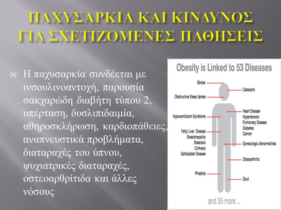  Η παχυσαρκία συνδέεται με ινσουλινοαντοχή, παρουσία σακχαρώδη διαβήτη τύπου 2, υπέρταση, δυσλιπιδαιμία, αθηροσκλήρωση, καρδιοπάθειες, αναπνευστικά π